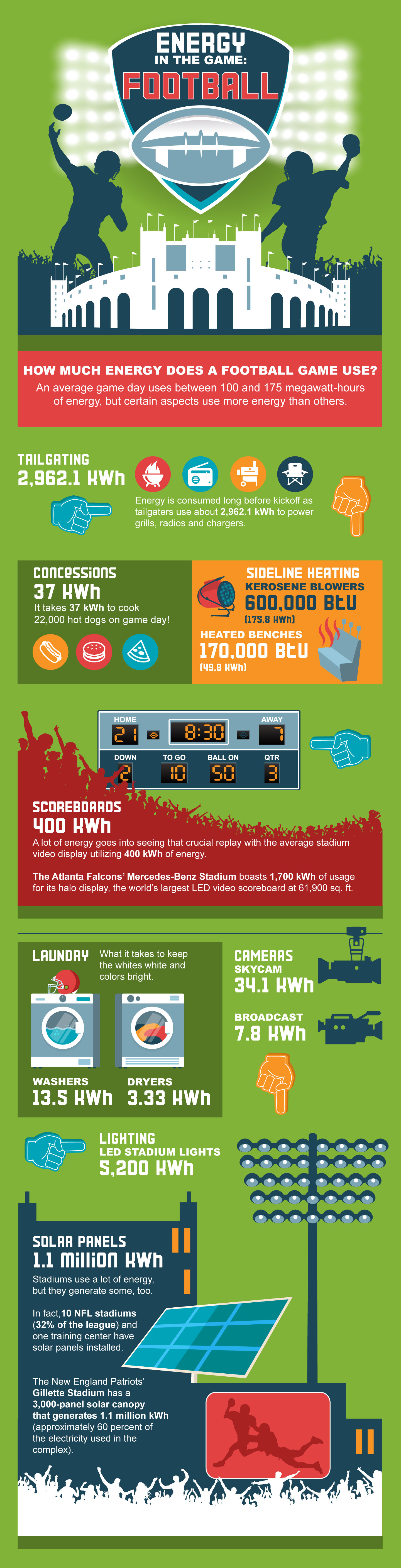 How Much Energy Does a Football Games Use