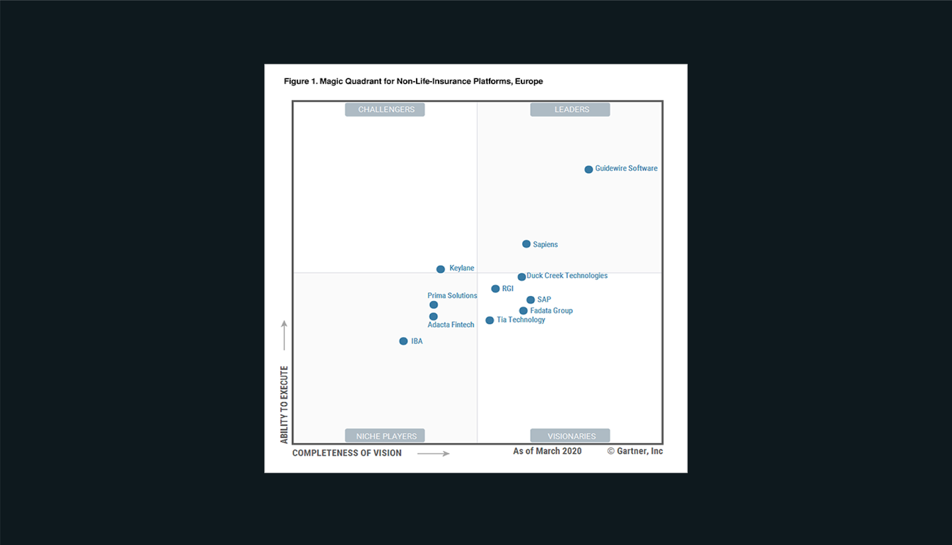 Gartner Magic Quadrant 2020 Europe