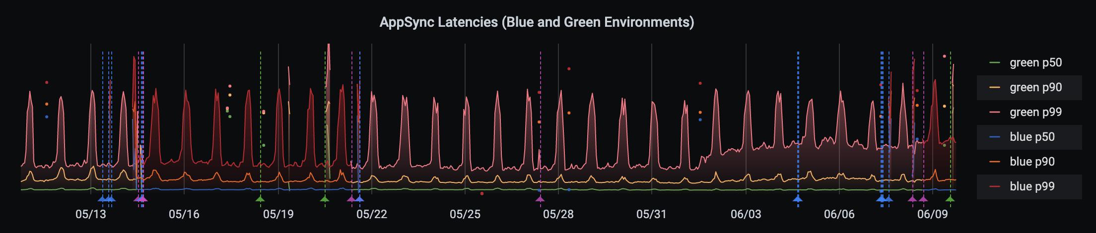 grafana example appsync latencies