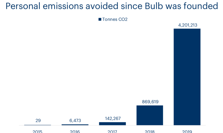 A chart showing the carbon impact of Bulb members over time
