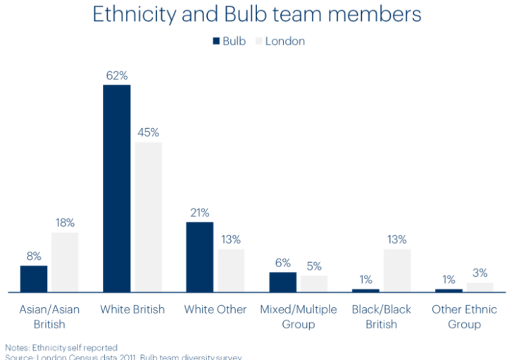 Chart of Bulb team members by ethnicity