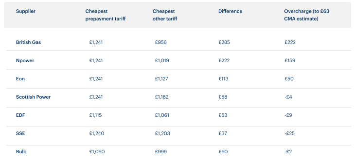 A table showing the annual bill for prepay energy customers at the Big Six suppliers