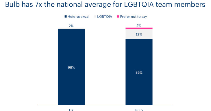 A chart showing how Bulb's LGBTQIA community compared to the UK