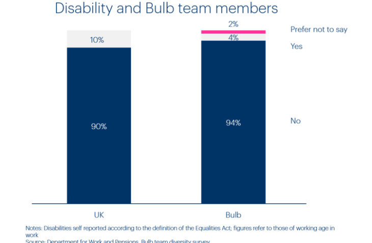 Chart of Bulb team members by disabilities