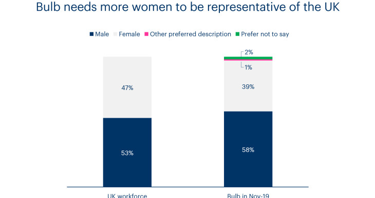 A chart showing gender diversity at Bulb compared to the UK