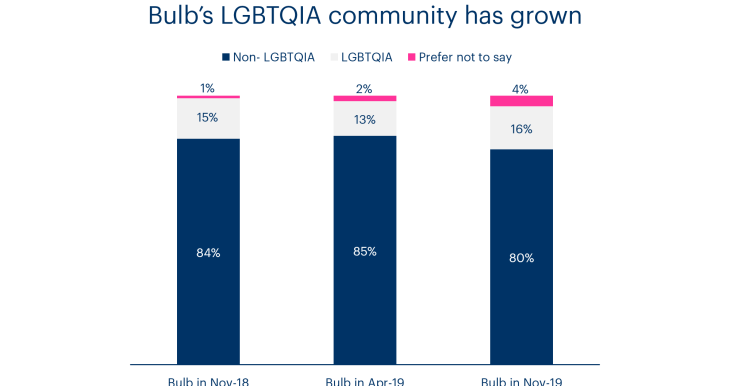 A chart showing Bulb LGBTQIA community over time