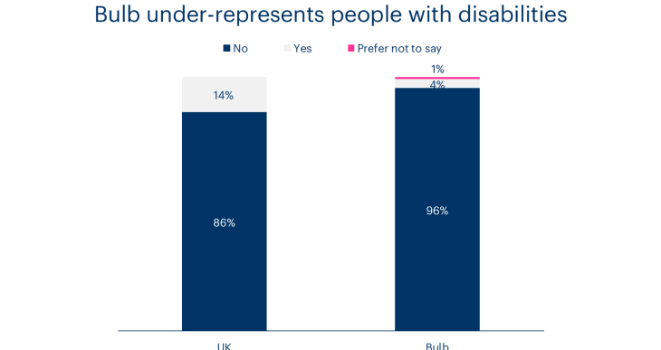 A chart showing Bulb's representation of people with disabilities compared to the UK