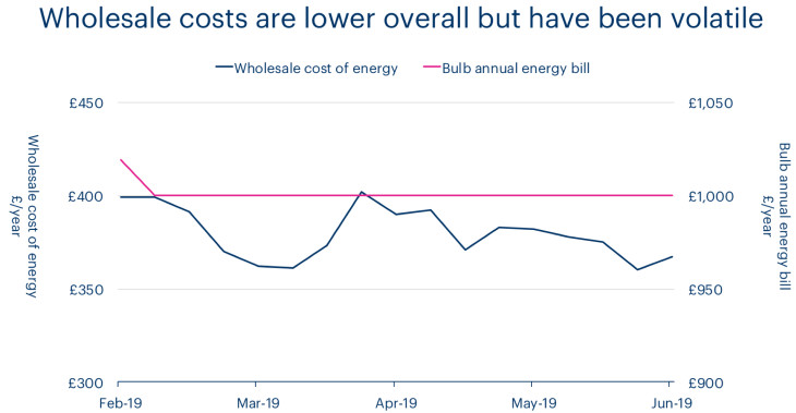 A graph showing the annual bill at Bulb vs the wholesale cost of energy