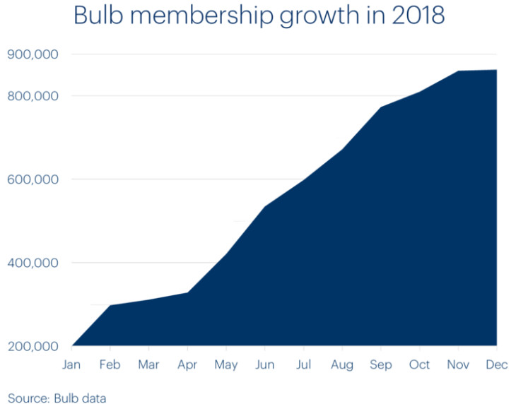 A chart showing Bulb membership growth in 2018