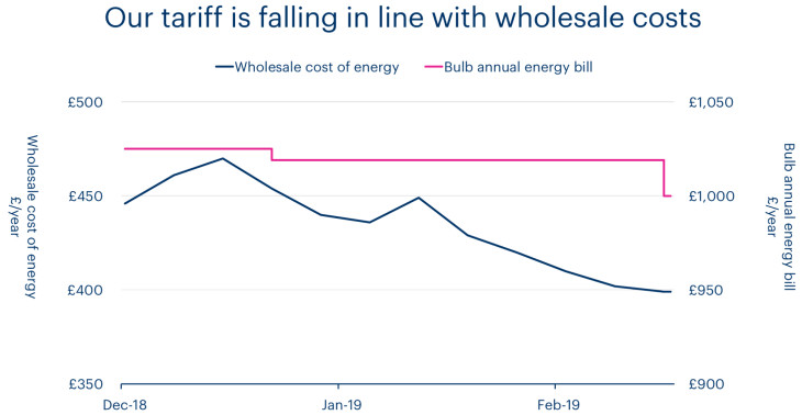 A chart showing how Bulb's tariff is falling in line with wholesale costs