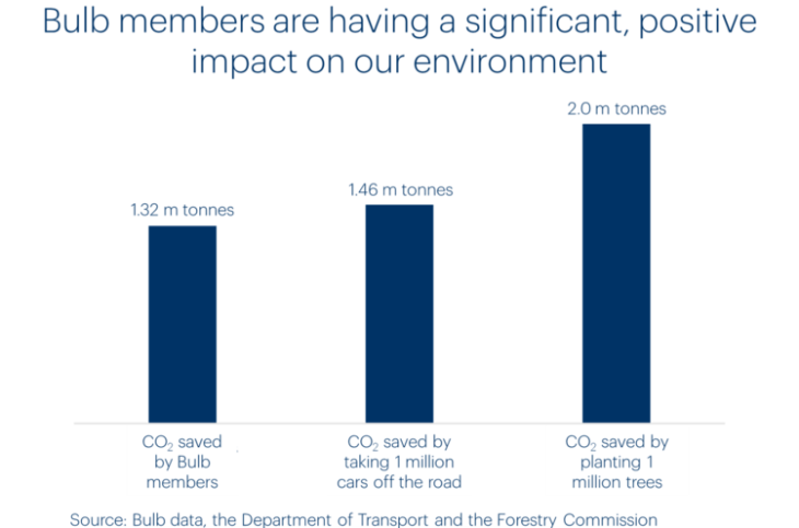 A chart showing the carbon impact of Bulb members