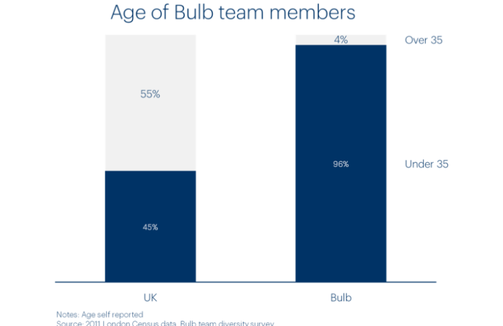 Chart of Bulb team members by age