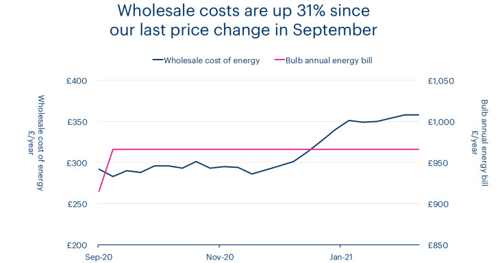 A chart showing that wholesale costs are up 31% since our last price change in September.