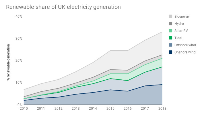 Graph of renewable share of UK electricity generation
