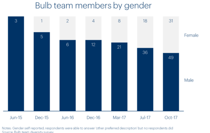 Chart showing Bulb team members by gender
