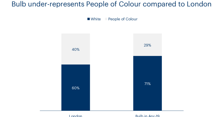 A chart showing ethnic diversity at Bulb compared to the UK