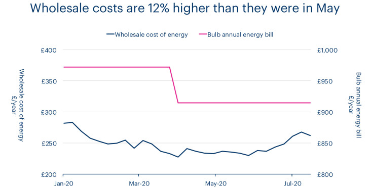 Chart showing increased wholesale costs since May
