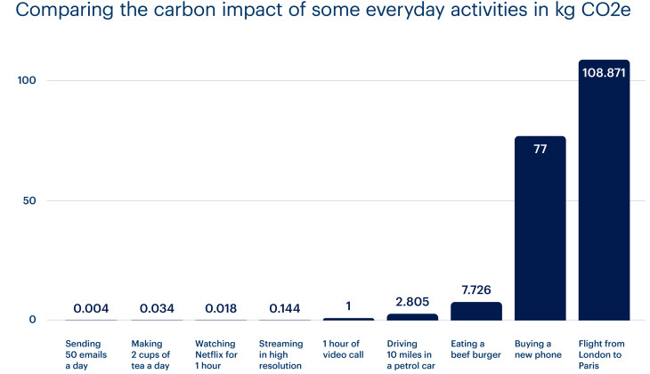 Graph of digitaland lockdown activities CO2