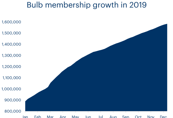 A chart showing Bulb has grown from 870,000 members to over 1.5 million members in 2019