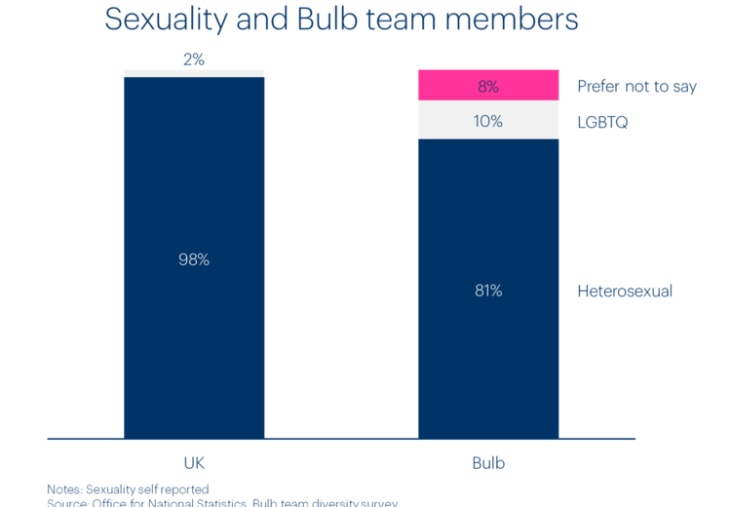 Chart of Bulb team members by sexual orientation