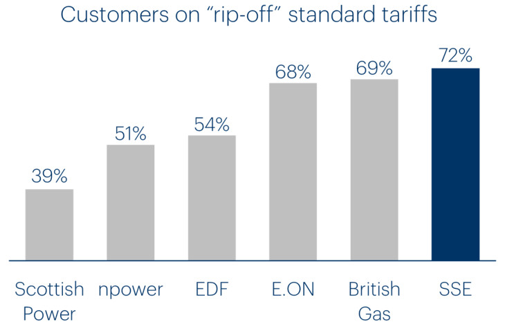 Graph showing customers paying too much on Big 6 tariffs.