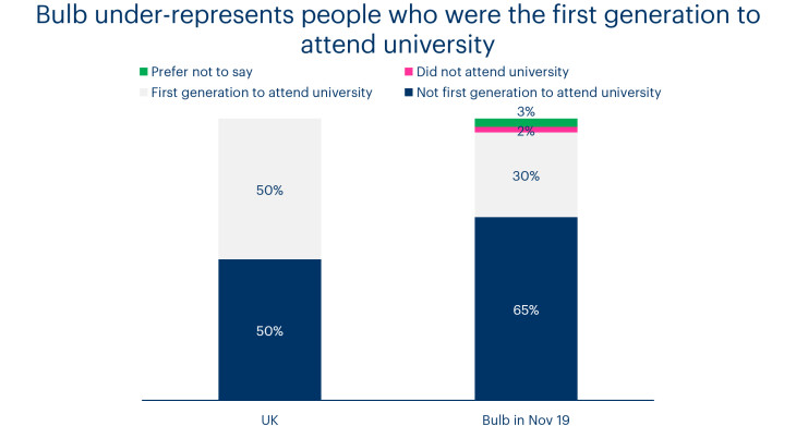 A chart showing diversity of university education at Bulb compared to the UK