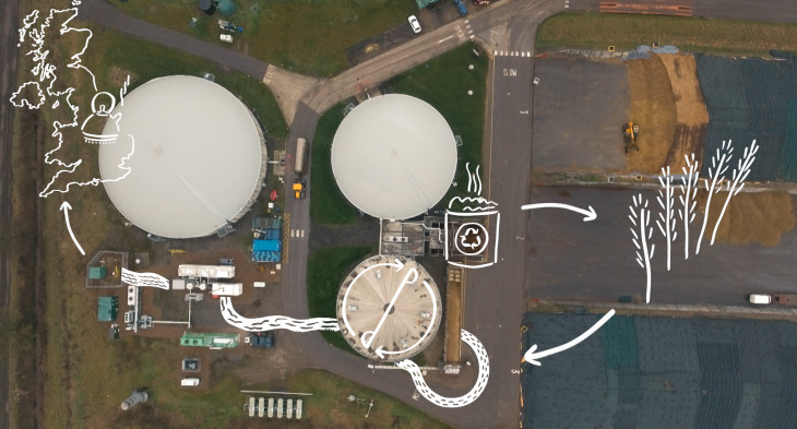 An illustrated aerial view of the green gas plant of Huggin Farm