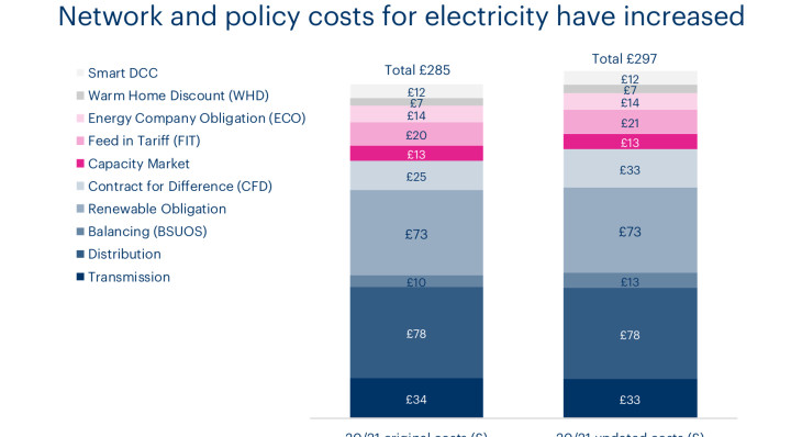 Chart showing an increase in wholesale and policy costs