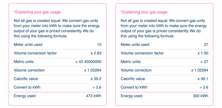 gas usage tables example