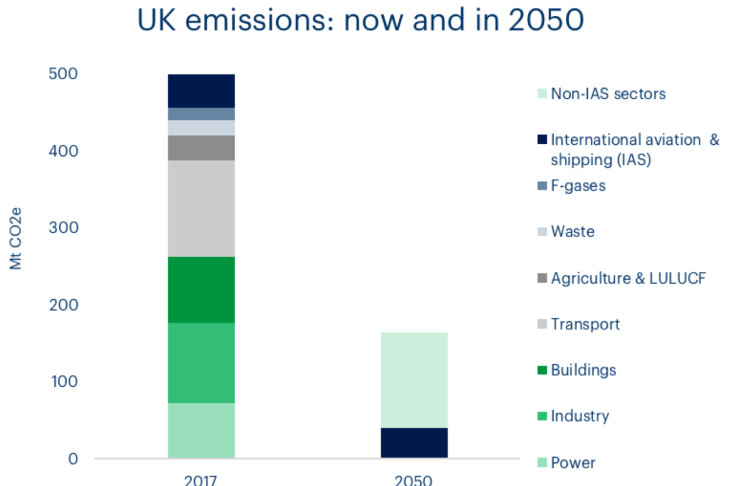 A chart showing UK carbon emissions now and in 2050