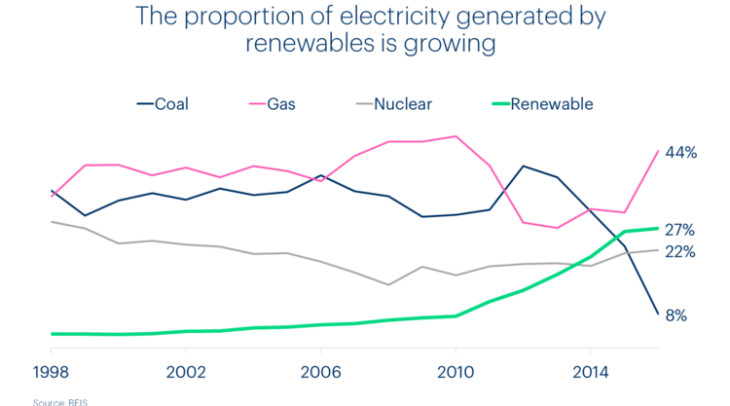 chart showing the proportion of electricity generated by renewables is growing