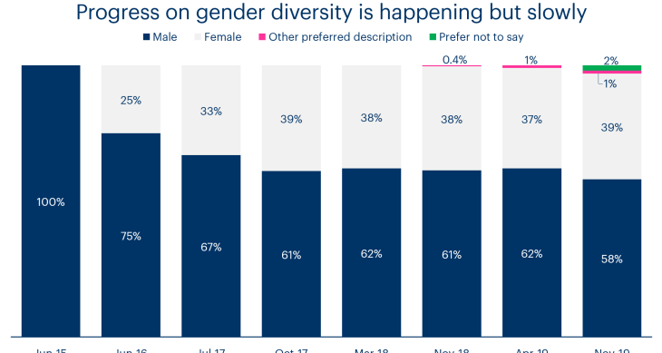 A chart showing gender diversity at Bulb over time