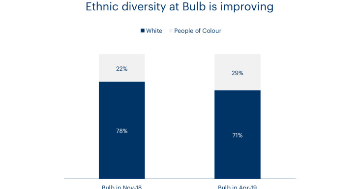 A chart showing ethnic diversity at Bulb over time