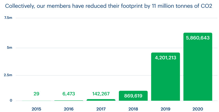 A chart showing that since Bulb started, our members have reduced their carbon footprint by 11 million tonnes of CO2.