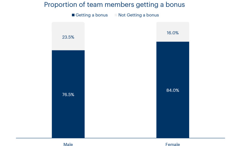 A chart showing the proportion of team members getting a bonus at Bulb