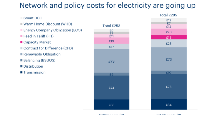 A chart showing the change in electricity network and policy costs from 19/20 to 20/21