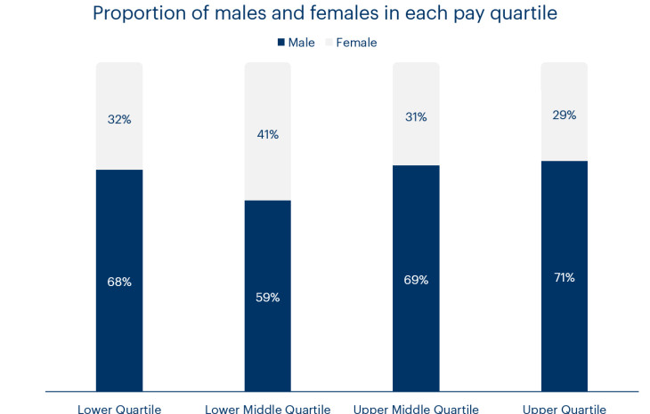 A chart showing the distribution of men and women in the four pay quartiles at Bulb