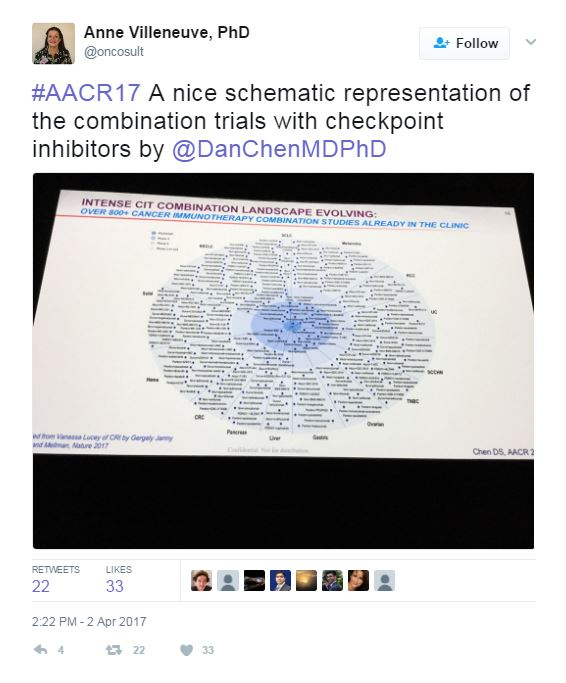AACR Checkpoint Inhibitors Tweet