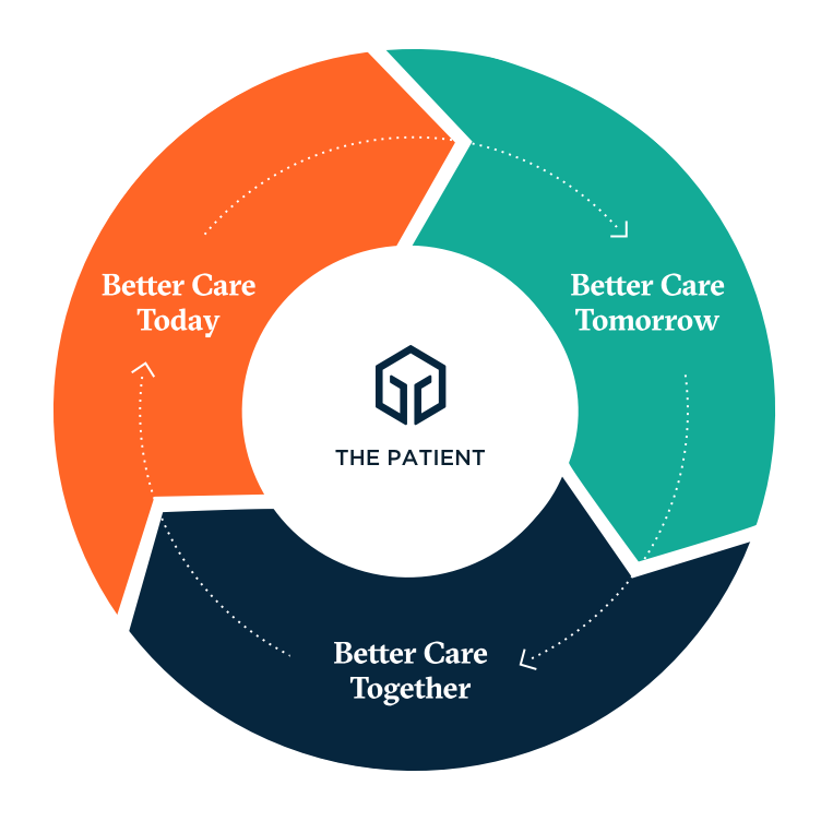 Better Care Today. Better Care Tomorrow. Better Care Together. The Patient at the center.