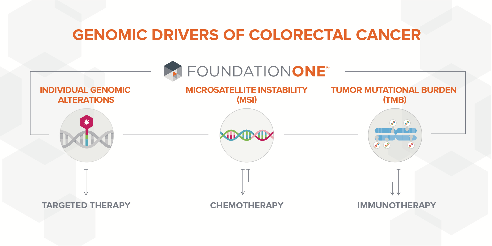 Genomic Drivers of Colorectal Cancer