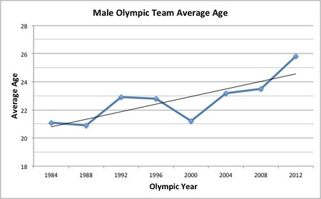 olympic-avg-age1