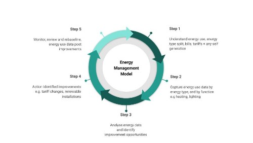 Energy management Model