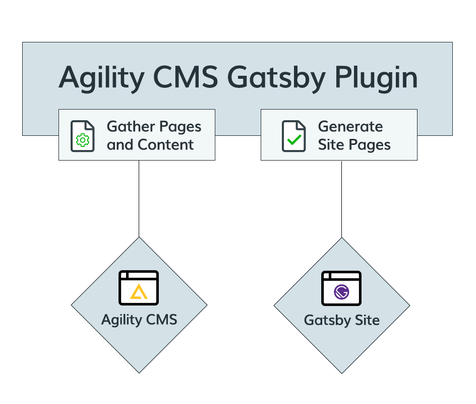 Agility CMS Diagram with Gatsby plugin