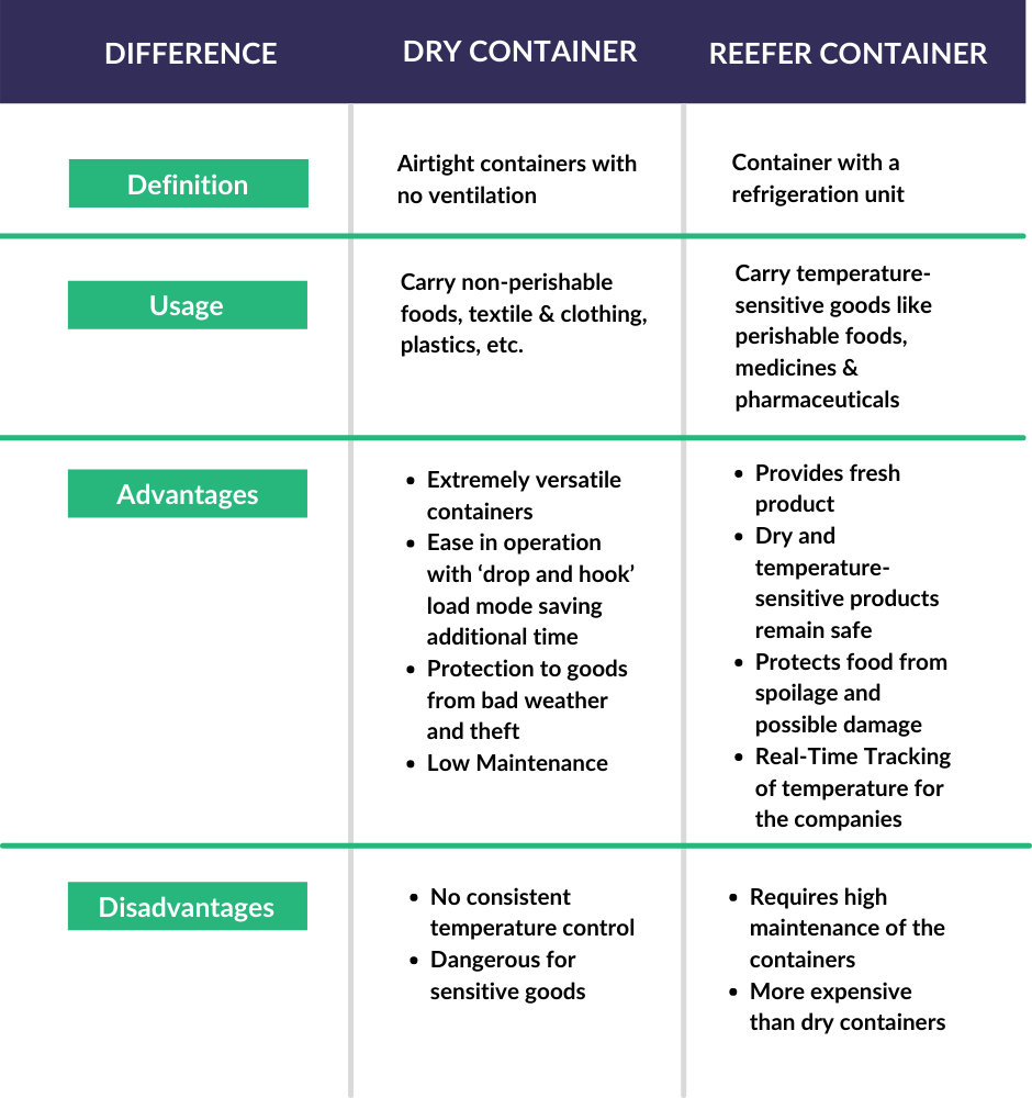 Difference between Reefer container and Dry Container