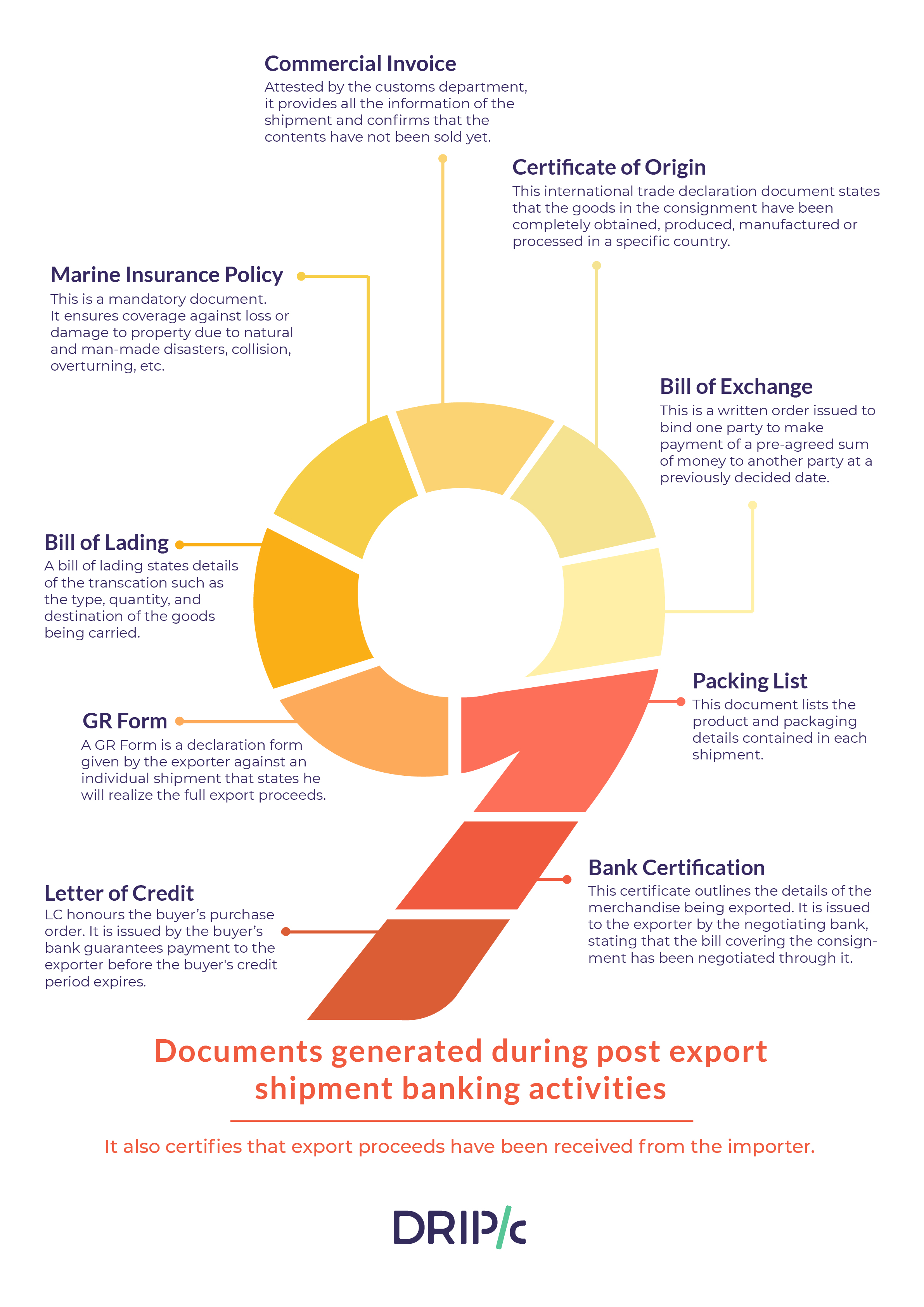 Documents Generated in Post Export Shipment Banking Activities