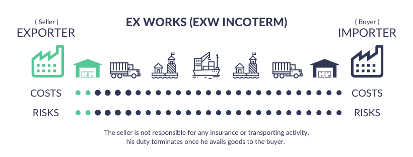 EX Works - EXW Incoterms