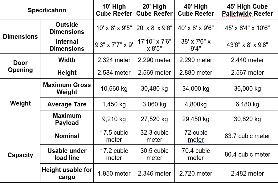 Reefer Container - Dimensions High Cube