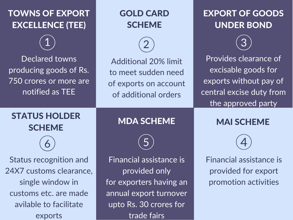 Other Export Benefits in India