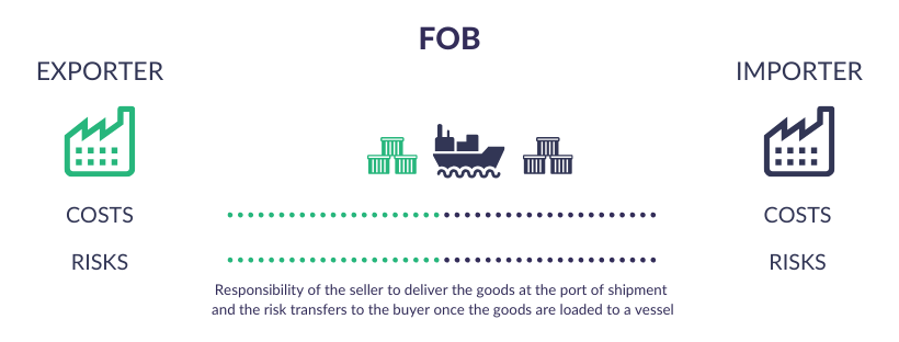 Incoterms Explained - FOB