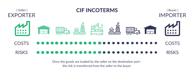 CIF INCOTERMS 2020 Explained